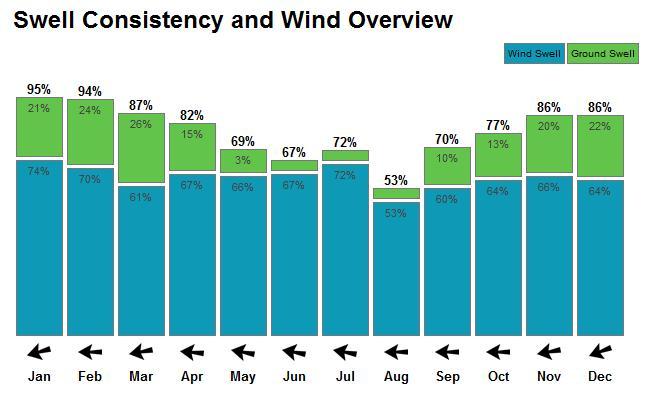 Consistence moyenne du swell et direction moyenne du vent. En vert, les swell avec une forte période.